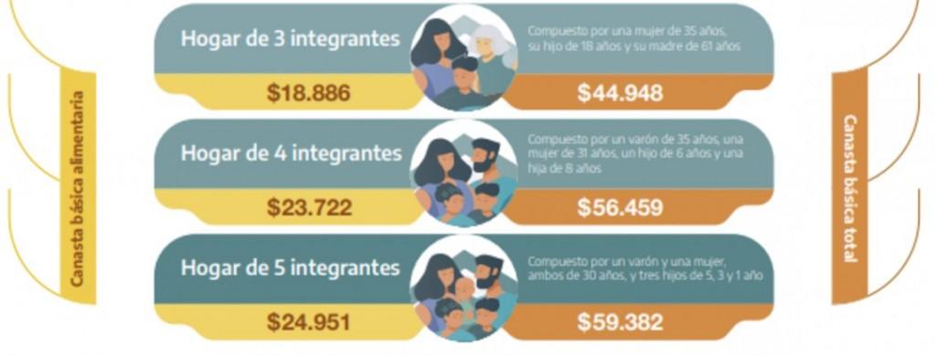 Pobreza: una familia necesita $56.459 por mes para superarla