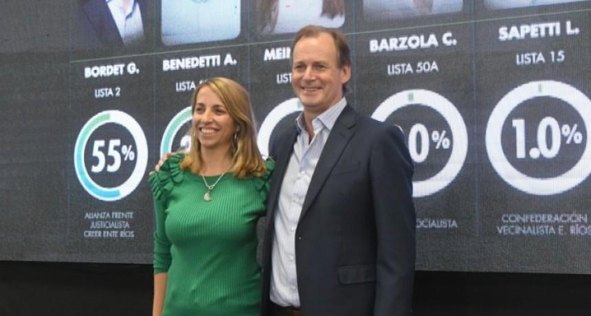 Bordet fue el candidato más votado en las PASO en Entre Ríos