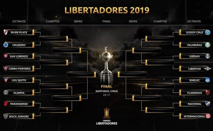 Se realizó el sorteo de los octavos de final de la Copa Libertadores