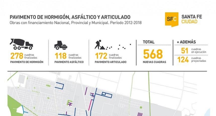 Desde 2012, se inauguraron 8 cuadras de pavimento por mes en la ciudad