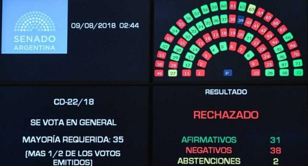 El Senado rechazó el aborto legal