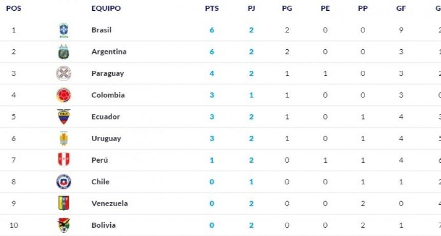 La tabla de posiciones de las Eliminatorias: Argentina y Brasil, los únicos con puntaje perfecto