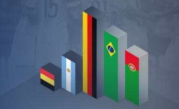 La selección argentina sigue cuarta en el Ranking FIFA