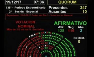 La Cámara de Diputados convirtió en ley la Reforma Previsional